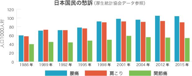 日本国民の愁訴(厚生統計協会データ参照)